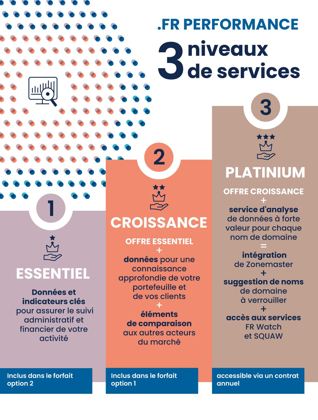 .FR Performance : 3 niveaux de services
