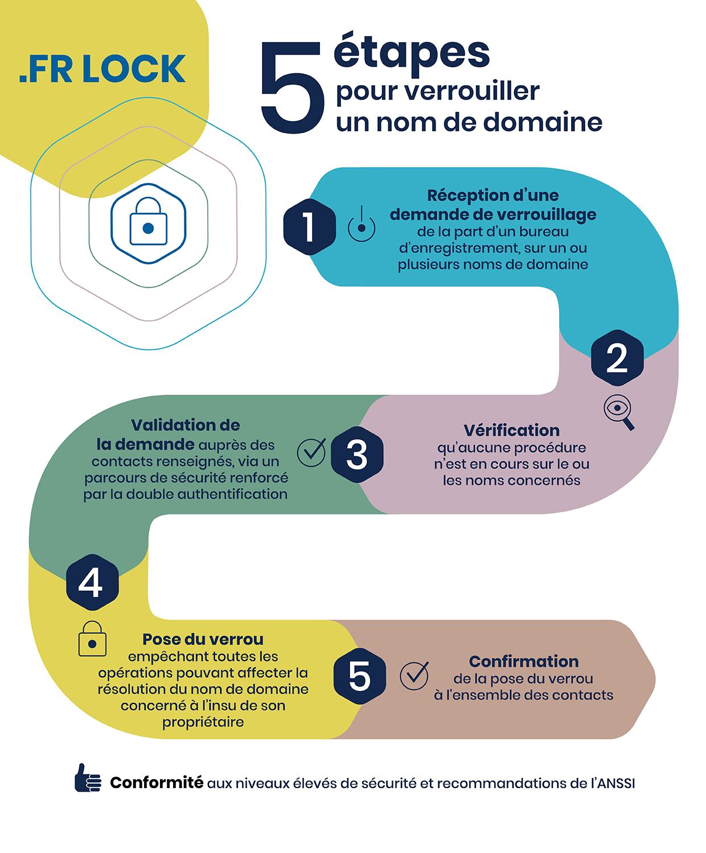 .FR Lock : 5 étapes pour verrouiller un nom de domaine
