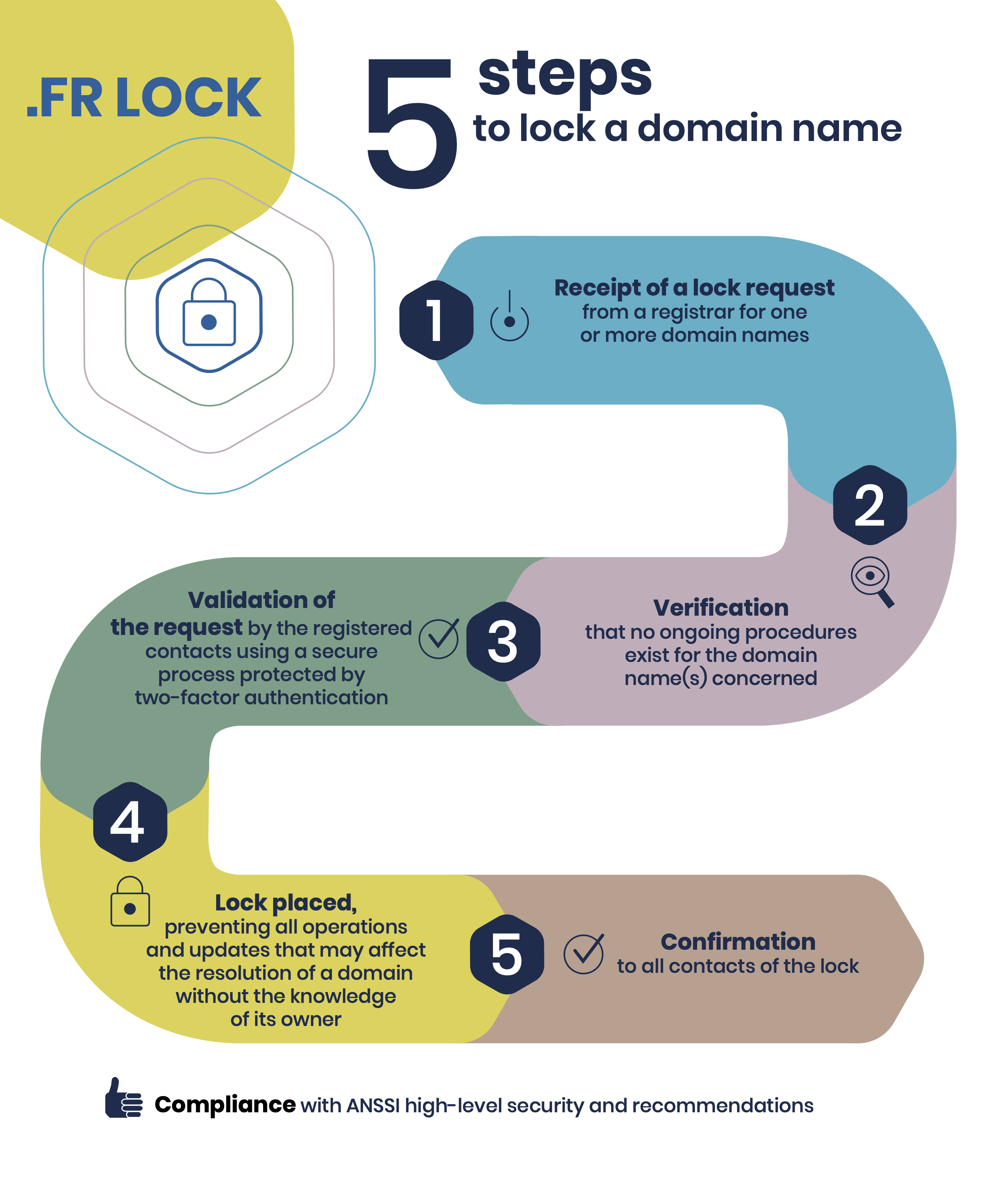 .FR Lock : 5 steps to lock a domain name