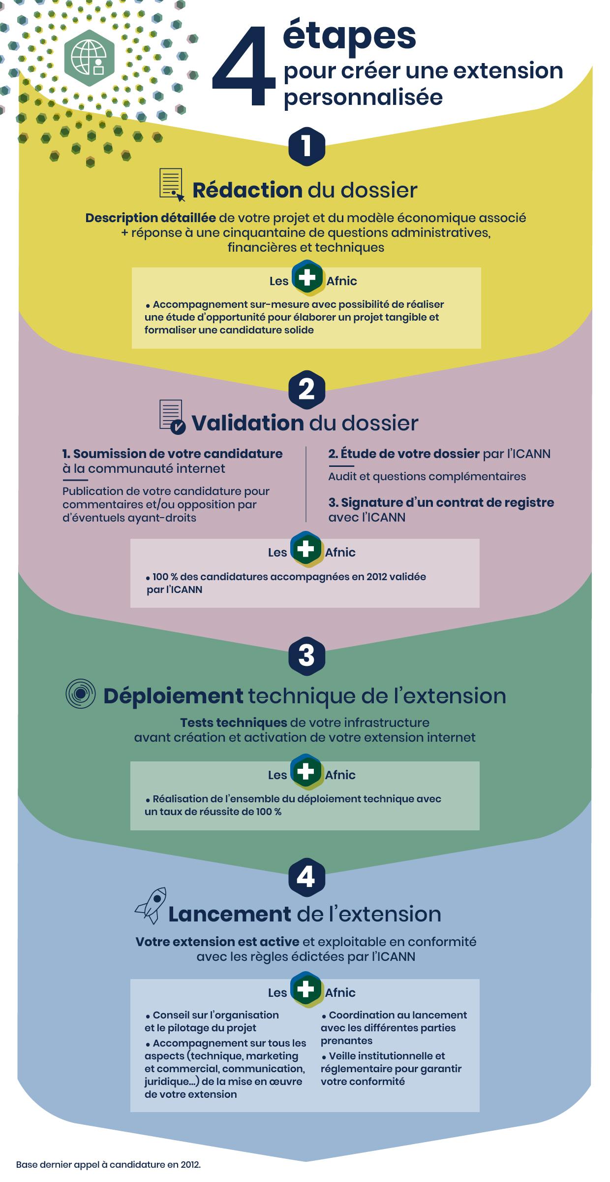 4 étapes pour créer une extension personnalisée