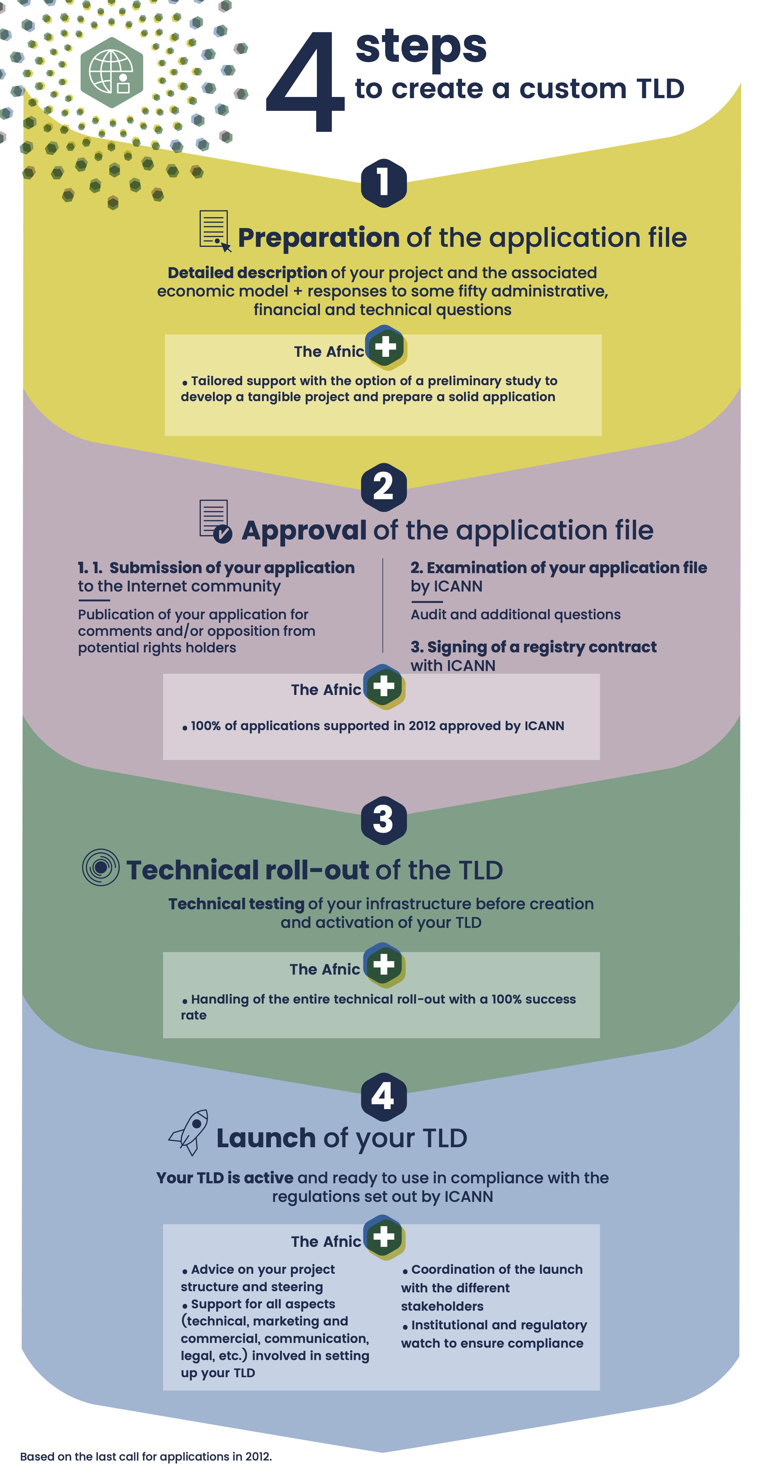 4 steps to create a custom TLD