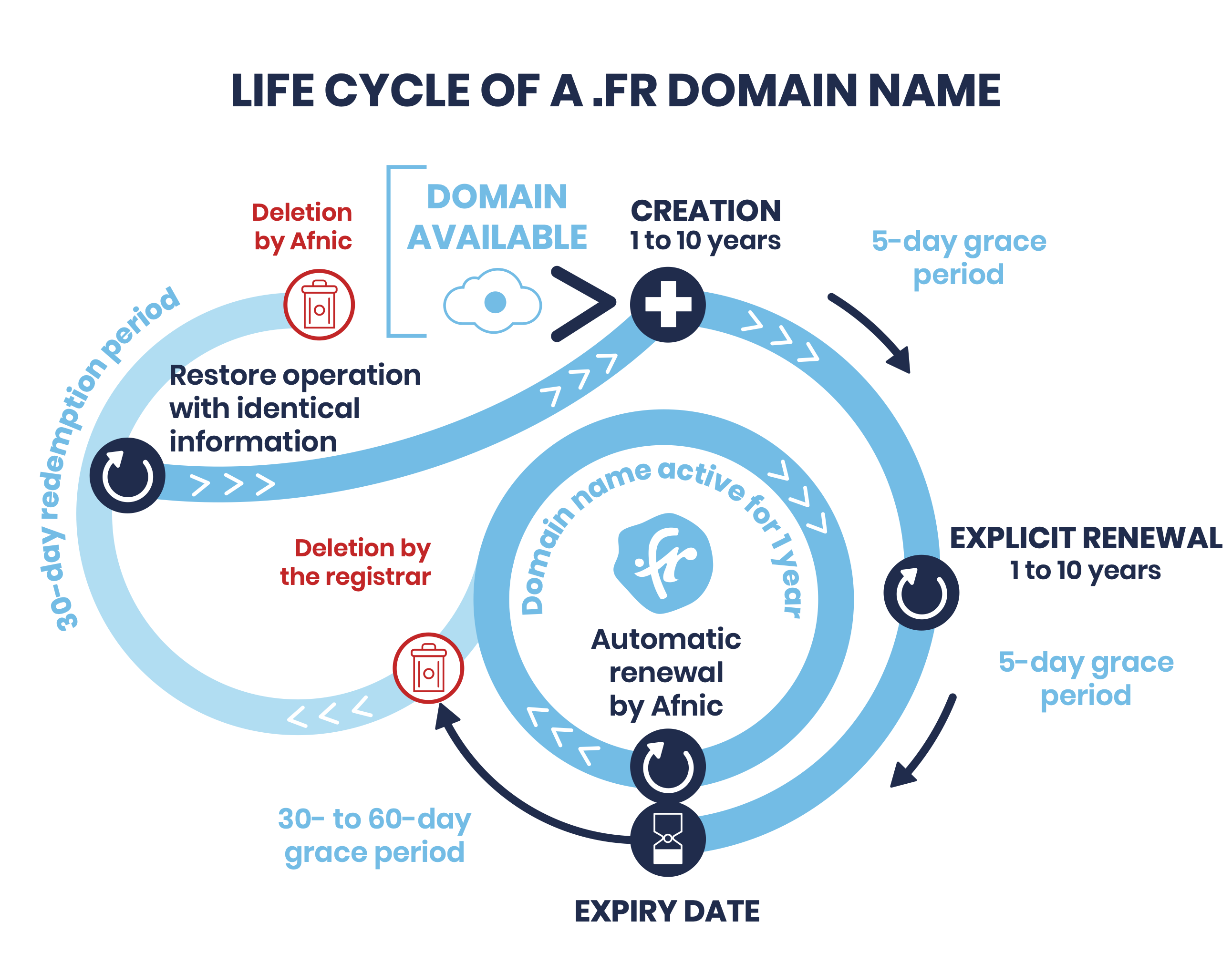 Life cycle of a .FR domain name