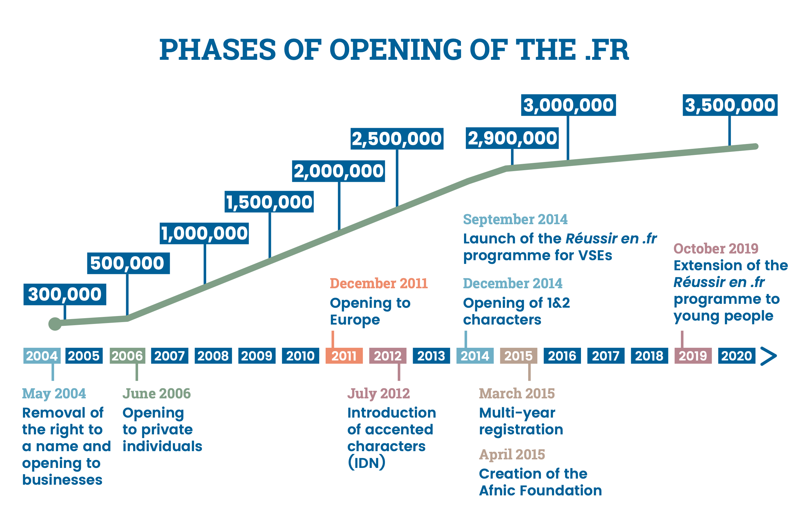 Phases of opening of the .FR