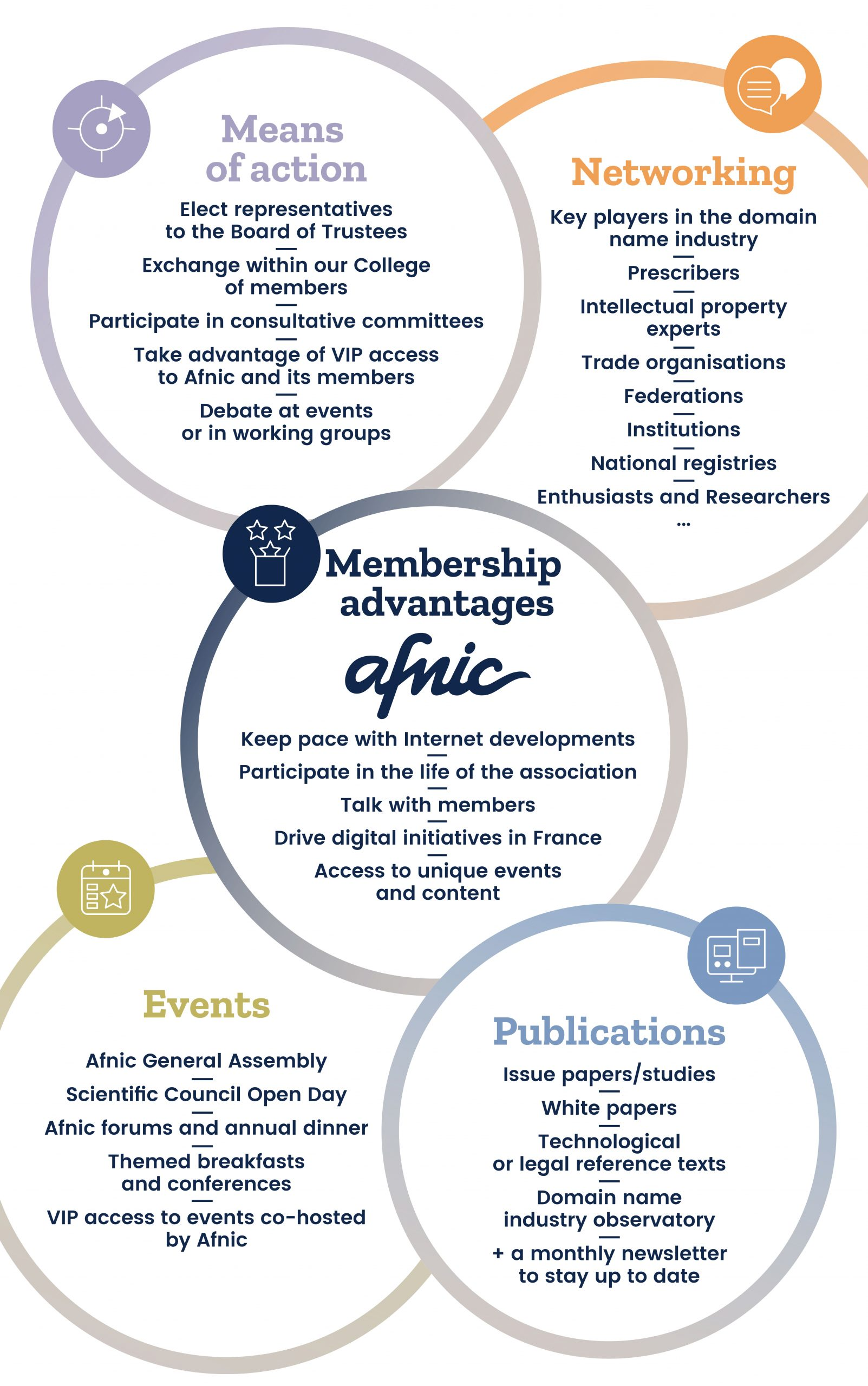 Membership advantages Afnic