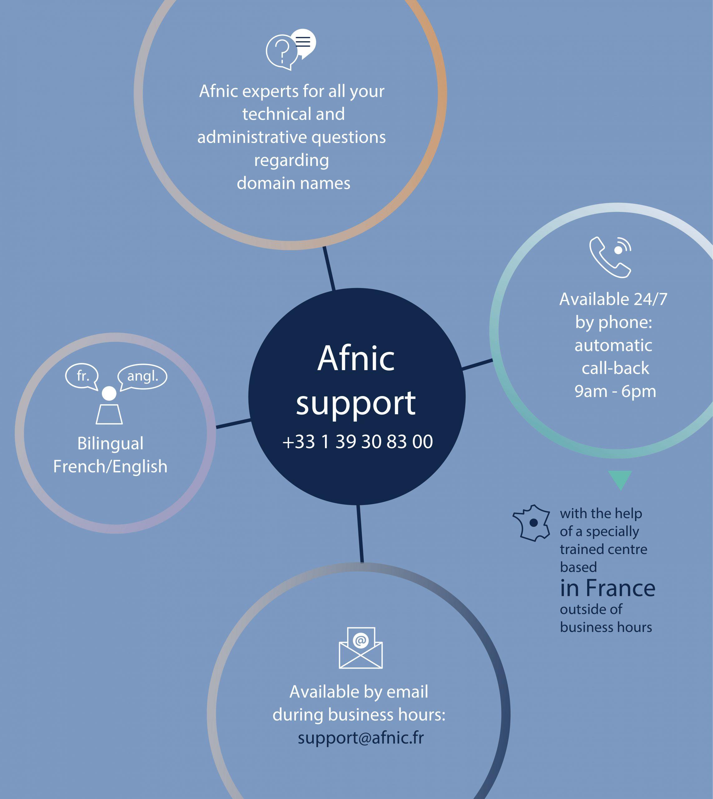 Afnic support