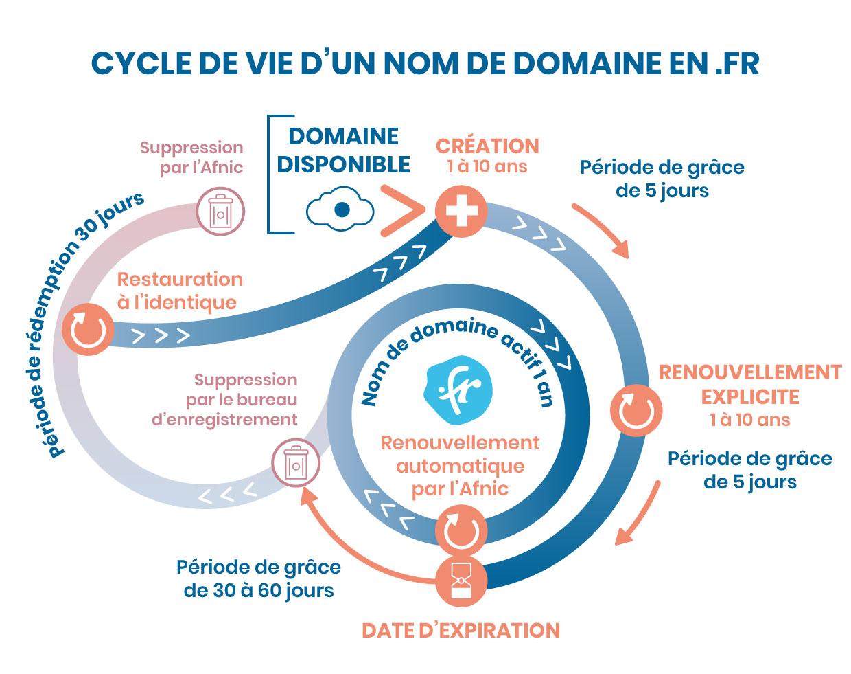 Cycle de vie d'un nom de domaine