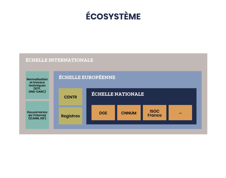 L'écosystème Afnic