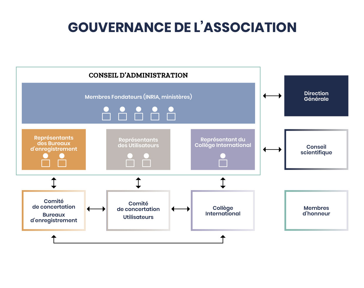 Gouvernance de l'association