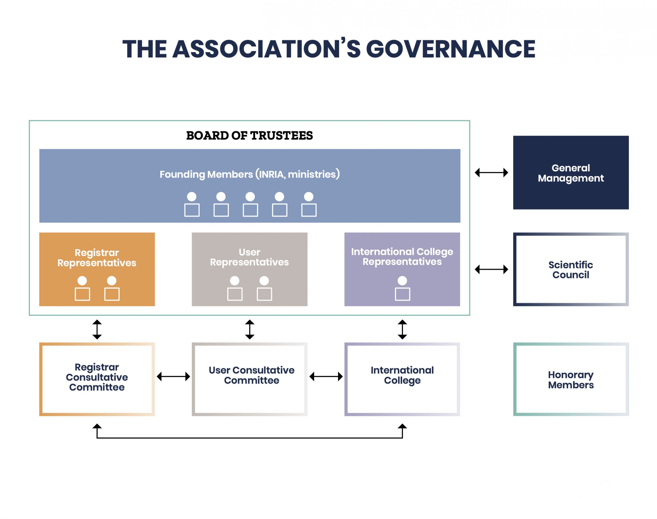 The association's governance