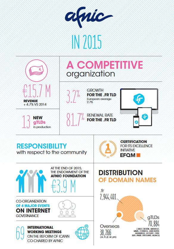 2016 Afnic Report