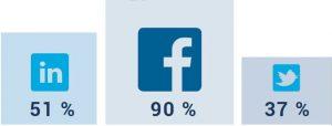 Facebook twitter linked