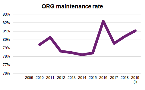 Graphic ORG maintenance rate