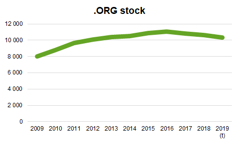 Graphic ORG Stock