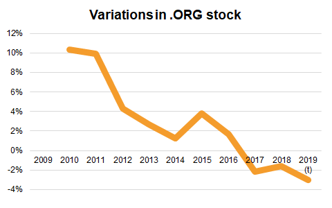 Graphic variations ORG stock