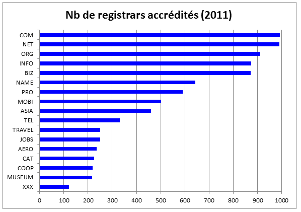 graphic accredited registrars
