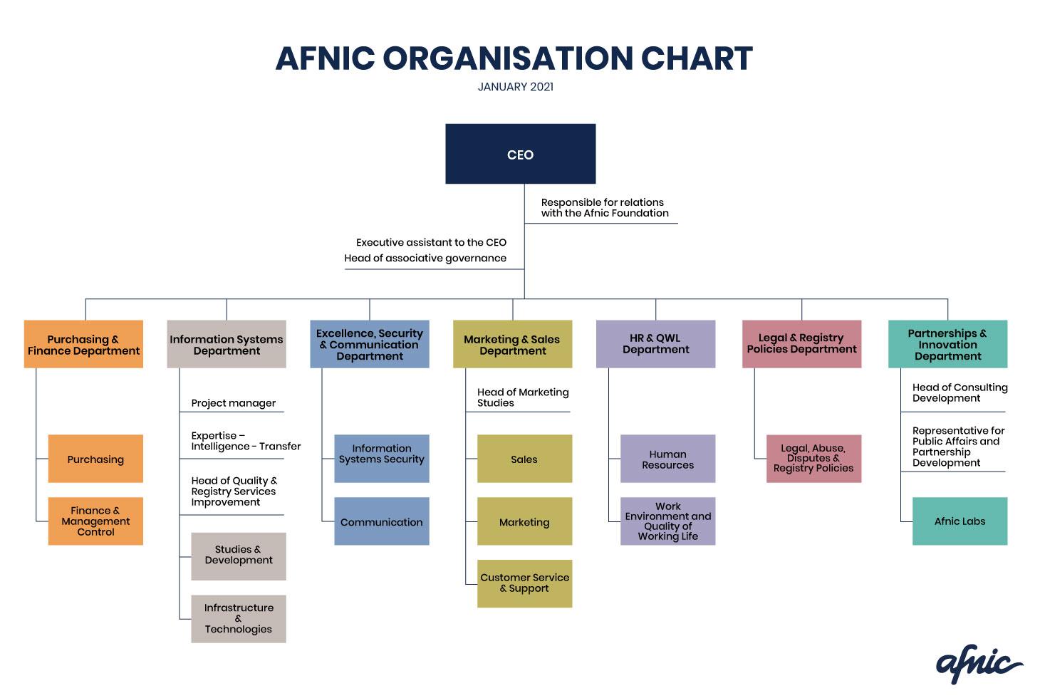 Afnic Organisation chart