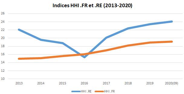 indice HHI .RE et .FR