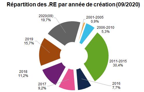noms domaine RE par année de création