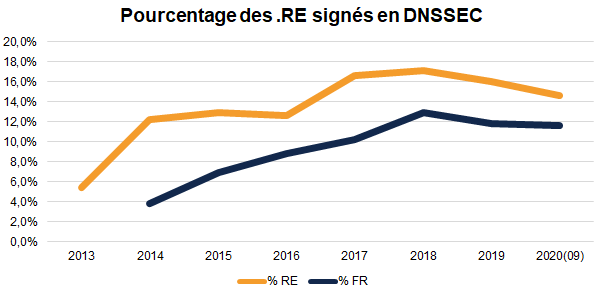 domaines .RE signés en DNSSEC