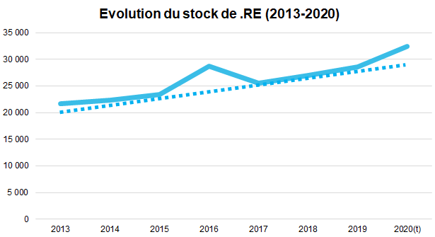 évolution stock domaine .re