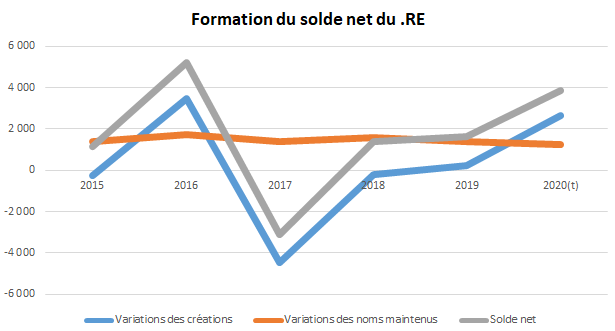 formation solde net domaines RE