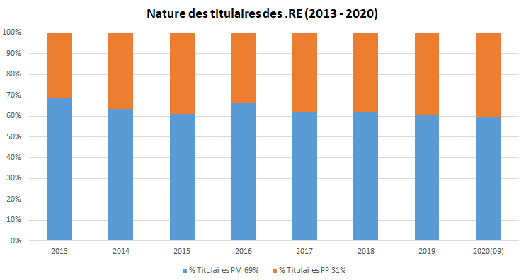 nature titulaire domaines .RE