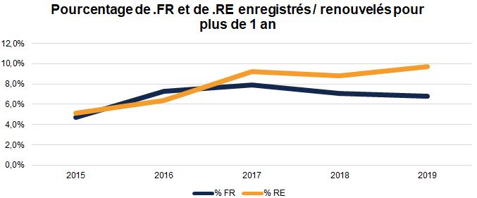 Renouvellement domaines FR et RE