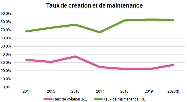 taux creation maintenance RE
